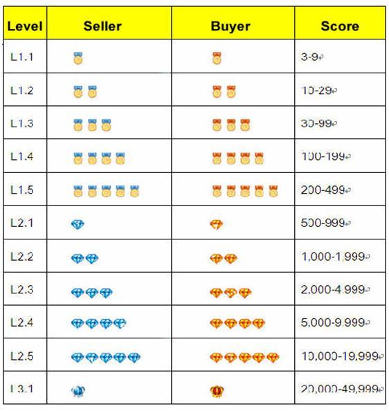 Рейтинг продавца и покупателя Aliexpress