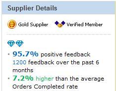 Рейтинг и отзывы продавца на АлиЭкспресс