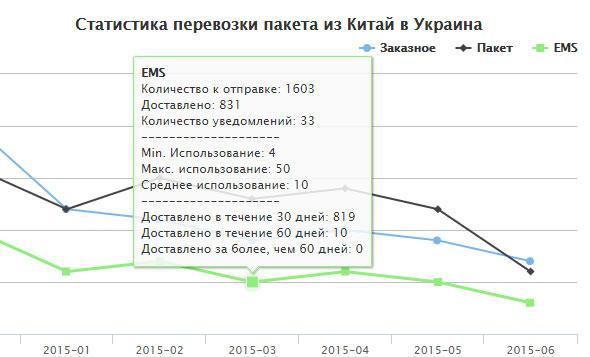 статистика почтовых отправлений Украина