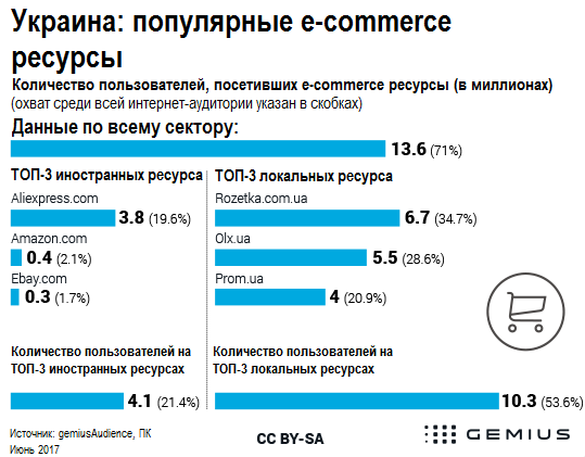 Украина 2017 статистика Aliexpress среди украинских интернет магазинов Украины