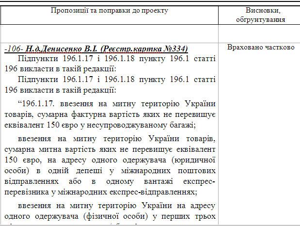 6776-д поправка 106 Денисенко В.І.