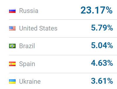 Украинцы входят в пятерку самых активных покупателей на AliExpress